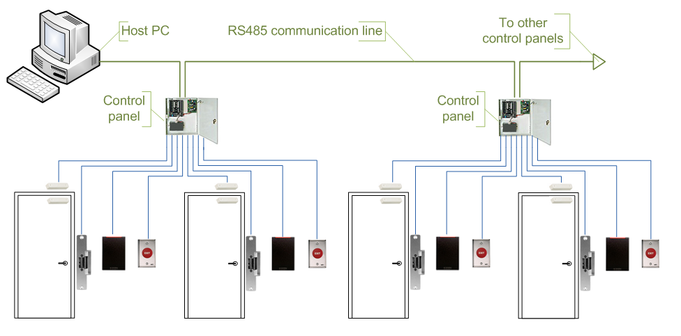 8852CH29 ALARM SYSTEMS also Arduino Sms Alarm together with Touch Light Wiring Diagram further Volvo Wiring Diagram Fh besides Reed Switch Wiring. on burglar alarm wiring diagram